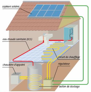 Obtenez tout le confort n cessaire gr ce au chauffe eau for Chauffe eau solaire maison